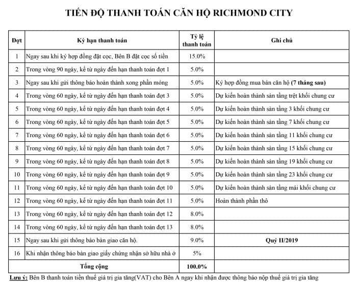 Phương thức thanh toán dự án Richmond City Bình Thạnh